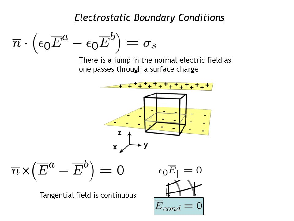 Electrostatic Boundary Conditions Tangential field is continuous There is a jump in the normal electric field as one passes through a surface charge