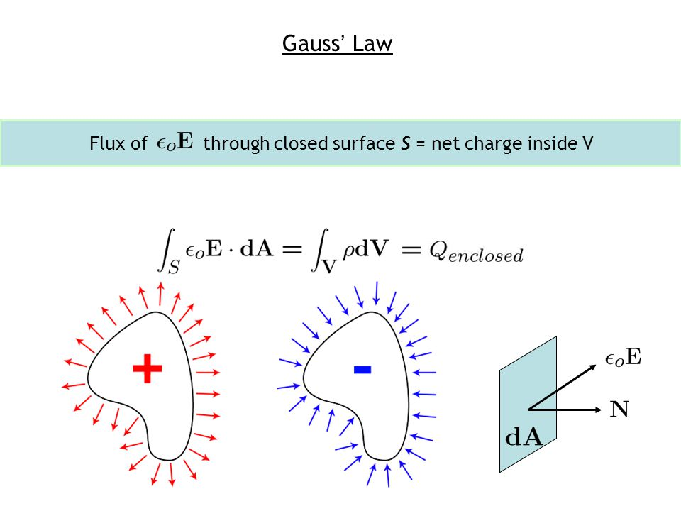 Point Charge Example Apply Gauss' Law in integral form making use of symmetry to find Assume that the image charge is uniformly distributed at.