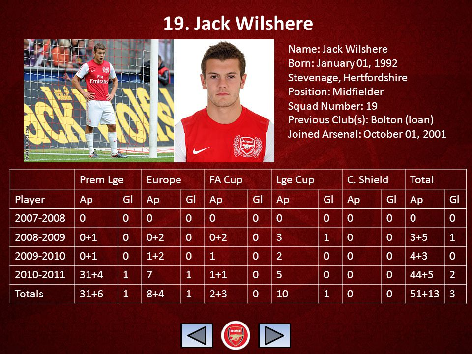 19. Jack Wilshere Name: Jack Wilshere Born: January 01, 1992 Stevenage, Hertfordshire Position: Midfielder Squad Number: 19 Previous Club(s): Bolton (