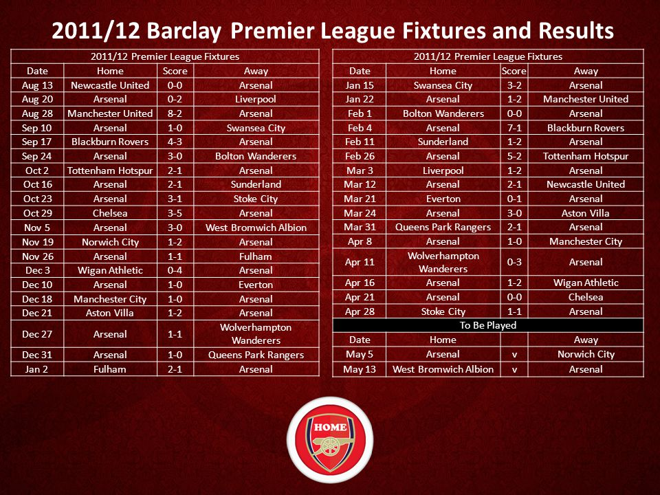 2011/12 Barclay Premier League Fixtures and Results 2011/12 Premier League Fixtures DateHomeScoreAway Aug 13Newcastle United0-0Arsenal Aug 20Arsenal0-2Liverpool Aug 28Manchester United8-2Arsenal Sep 10Arsenal1-0Swansea City Sep 17Blackburn Rovers4-3Arsenal Sep 24Arsenal3-0Bolton Wanderers Oct 2Tottenham Hotspur2-1Arsenal Oct 16Arsenal2-1Sunderland Oct 23Arsenal3-1Stoke City Oct 29Chelsea3-5Arsenal Nov 5Arsenal3-0West Bromwich Albion Nov 19Norwich City1-2Arsenal Nov 26Arsenal1-1Fulham Dec 3Wigan Athletic0-4Arsenal Dec 10Arsenal1-0Everton Dec 18Manchester City1-0Arsenal Dec 21Aston Villa1-2Arsenal Dec 27Arsenal1-1 Wolverhampton Wanderers Dec 31Arsenal1-0Queens Park Rangers Jan 2Fulham2-1Arsenal 2011/12 Premier League Fixtures DateHomeScoreAway Jan 15Swansea City3-2Arsenal Jan 22Arsenal1-2Manchester United Feb 1Bolton Wanderers0-0Arsenal Feb 4Arsenal7-1Blackburn Rovers Feb 11Sunderland1-2Arsenal Feb 26Arsenal5-2Tottenham Hotspur Mar 3Liverpool1-2Arsenal Mar 12Arsenal2-1Newcastle United Mar 21Everton0-1Arsenal Mar 24Arsenal3-0Aston Villa Mar 31Queens Park Rangers2-1Arsenal Apr 8Arsenal1-0Manchester City Apr 11 Wolverhampton Wanderers 0-3Arsenal Apr 16Arsenal1-2Wigan Athletic Apr 21Arsenal0-0Chelsea Apr 28Stoke City1-1Arsenal To Be Played DateHomeAway May 5Arsenal v Norwich City May 13West Bromwich Albion v Arsenal