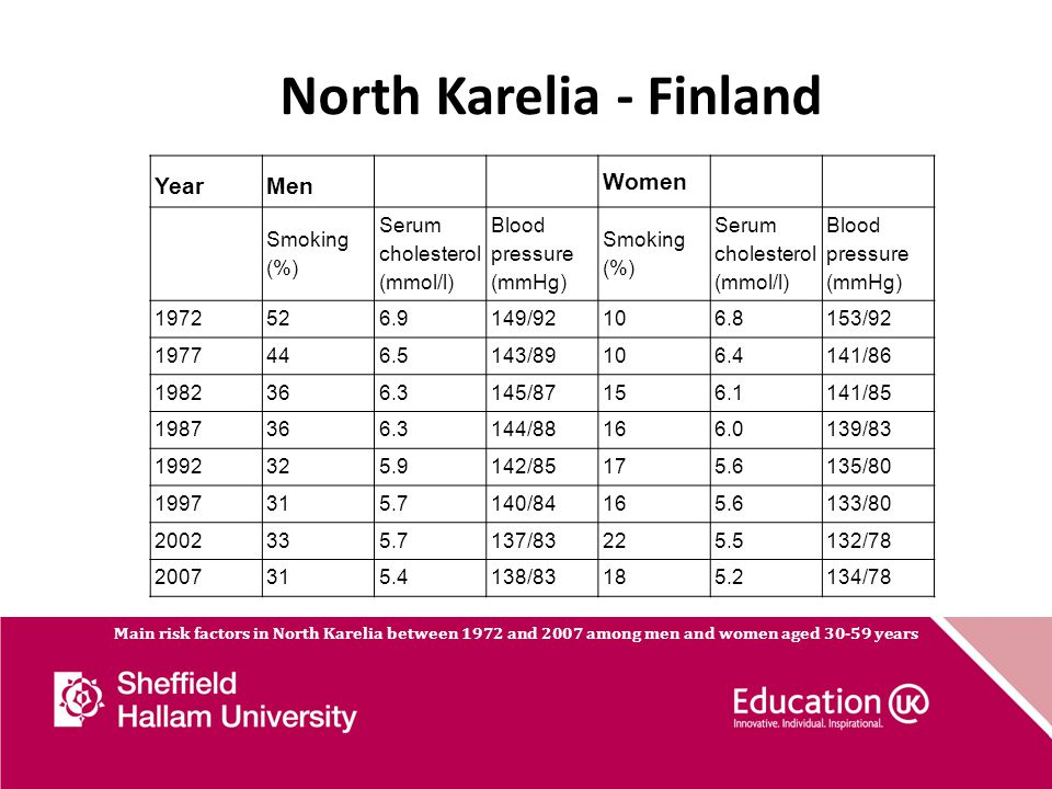 North Karelia - Finland Deaths Rate in 1969-1971 Rate in 2006 Change from 1969-1971 to 2006 All causes1509572-62% All cardiovascular855182-79% Coronary heart disease672103-85% All cancers27196-65% Lung cancers14730-80% Age-adjusted mortality rates of coronary heart disease in North Karelia and the whole of Finland among males aged 35 – 64 years from 1969 to 2006.