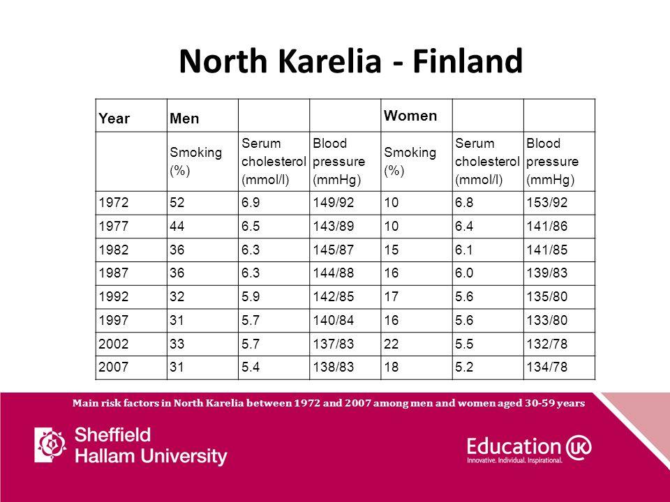 North Karelia - Finland YearMen Women Smoking (%) Serum cholesterol (mmol/l) Blood pressure (mmHg) Smoking (%) Serum cholesterol (mmol/l) Blood pressu