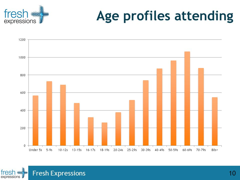 Age profiles attending Fresh Expressions10