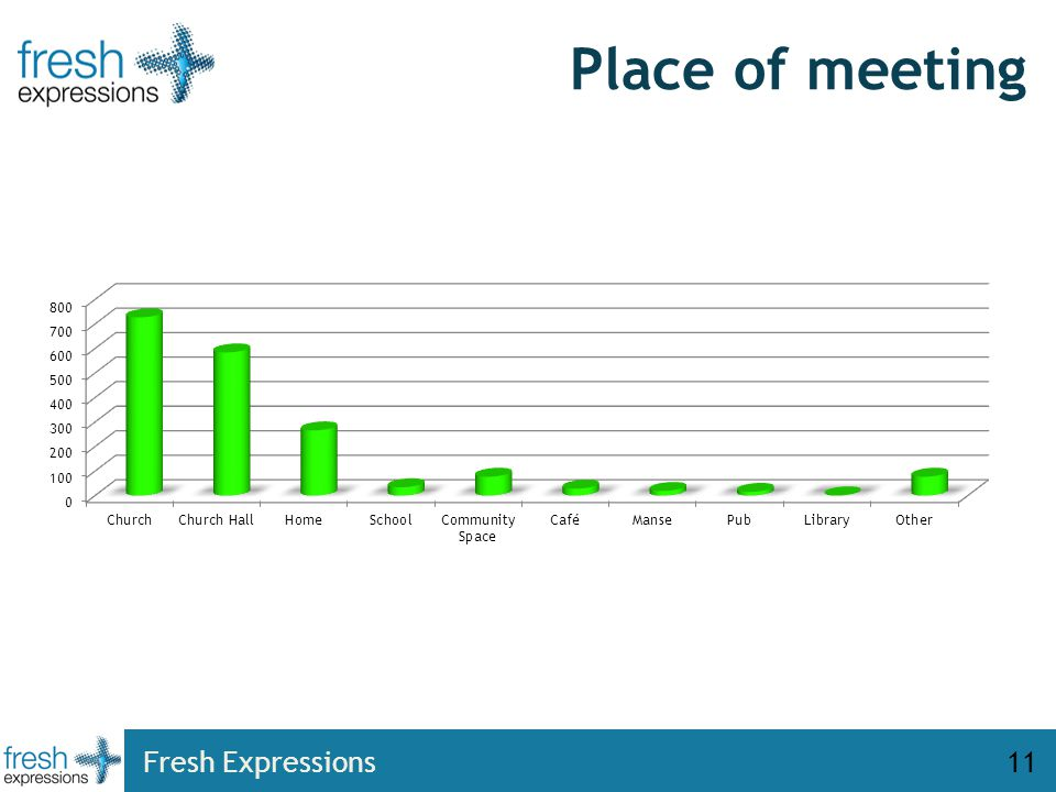 Place of meeting Fresh Expressions11
