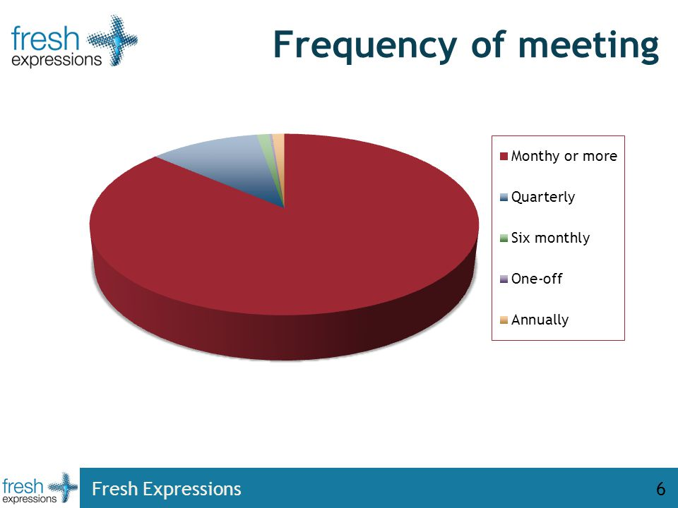 Frequency of meeting Fresh Expressions6