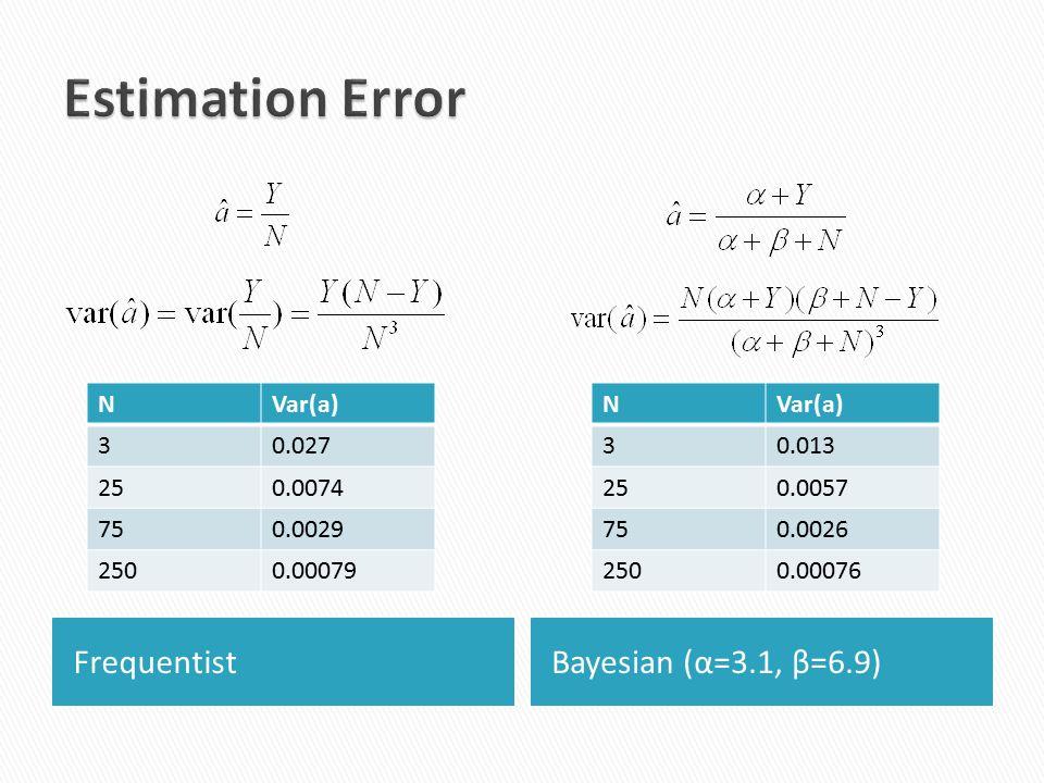 FrequentistBayesian (α=3.1, β=6.9) NVar(a) 30.027 250.0074 750.0029 2500.00079 NVar(a) 30.013 250.0057 750.0026 2500.00076