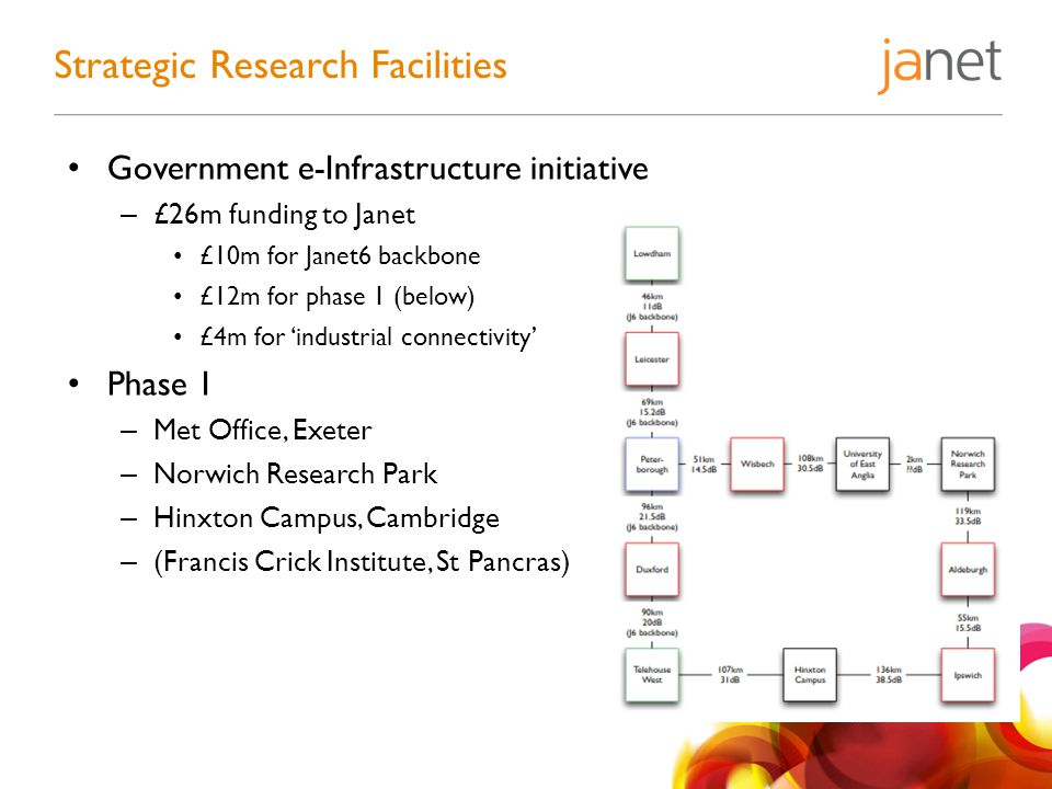 Government e-Infrastructure initiative – £26m funding to Janet £10m for Janet6 backbone £12m for phase 1 (below) £4m for 'industrial connectivity' Pha