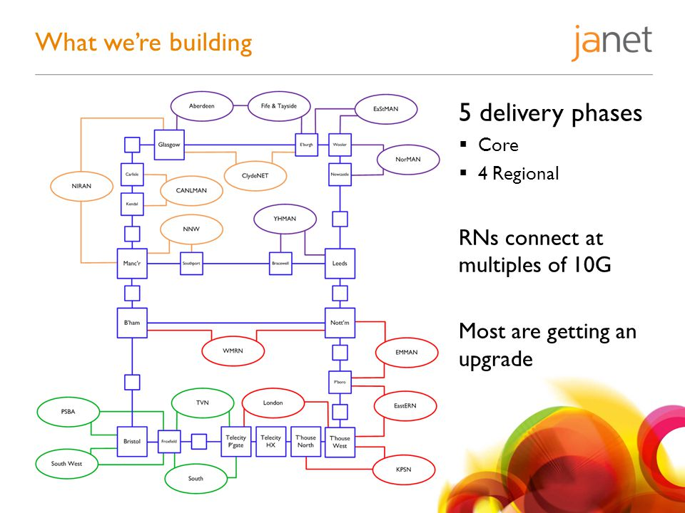 What we're building 5 delivery phases  Core  4 Regional RNs connect at multiples of 10G Most are getting an upgrade