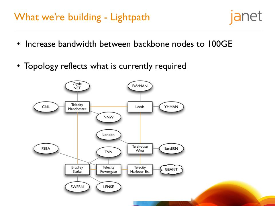 What we're building - Lightpath Increase bandwidth between backbone nodes to 100GE Topology reflects what is currently required