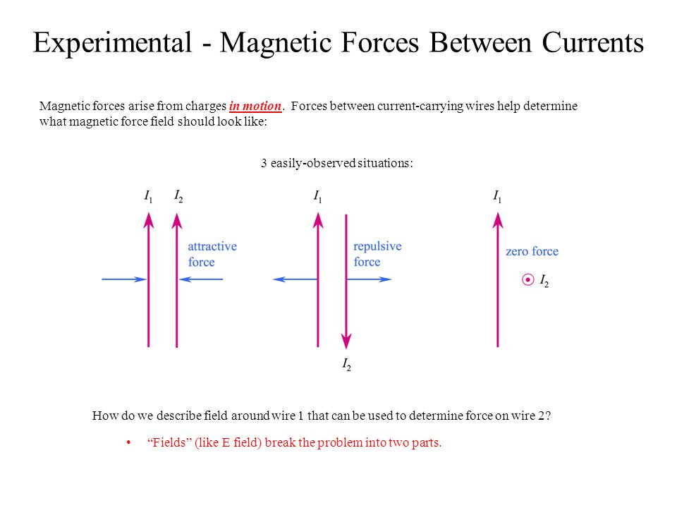 The Magnetic Field Wire 1 creates field H which circulates around 1 by Right-Hand Rule 1 (Right thumb in direction of current, fingers curl in direction of H) Wire 2 interacts with field H to produce force by Right-Hand Rule 2 (Hand in direction I 2, then H, thumb points in direction of force) Examine 3 cases: 1.I 1 up, I 2 up, force attractive 2.I 1 up, I 2 down, force repulsive 3.I 1 up, I 2 into plane, no force Note B =   H in free space, similar to D =ε o E.