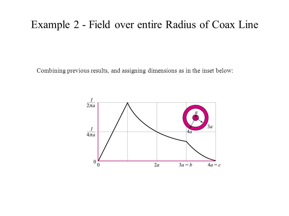 Example 2 - Field over entire Radius of Coax Line Combining previous results, and assigning dimensions as in the inset below: