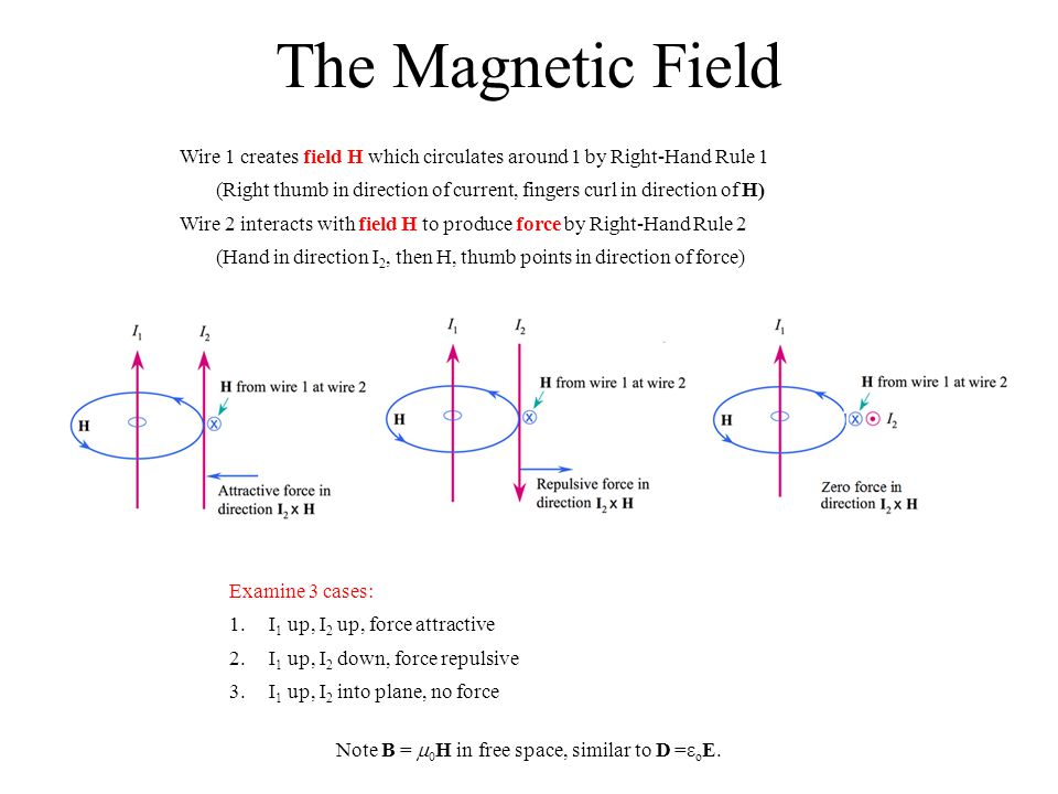 Biot-Savart Law Magnetic field contribution dH created by point source current element dL.