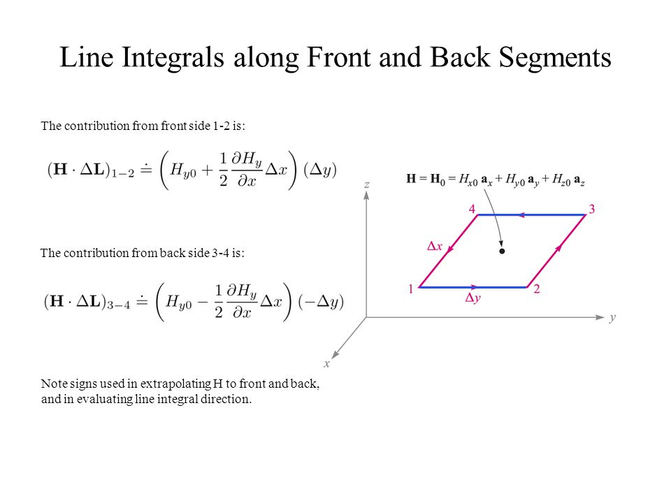 Line Integrals along Front and Back Segments The contribution from front side 1-2 is: The contribution from back side 3-4 is: Note signs used in extra