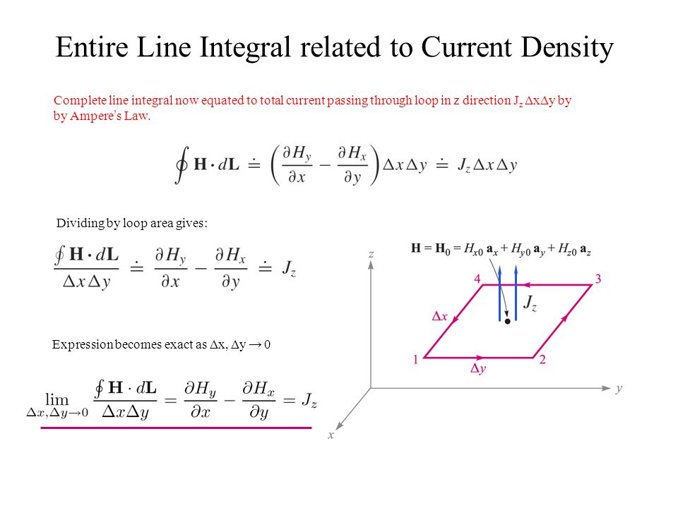 Entire Line Integral related to Current Density Complete line integral now equated to total current passing through loop in z direction J z ΔxΔy by by