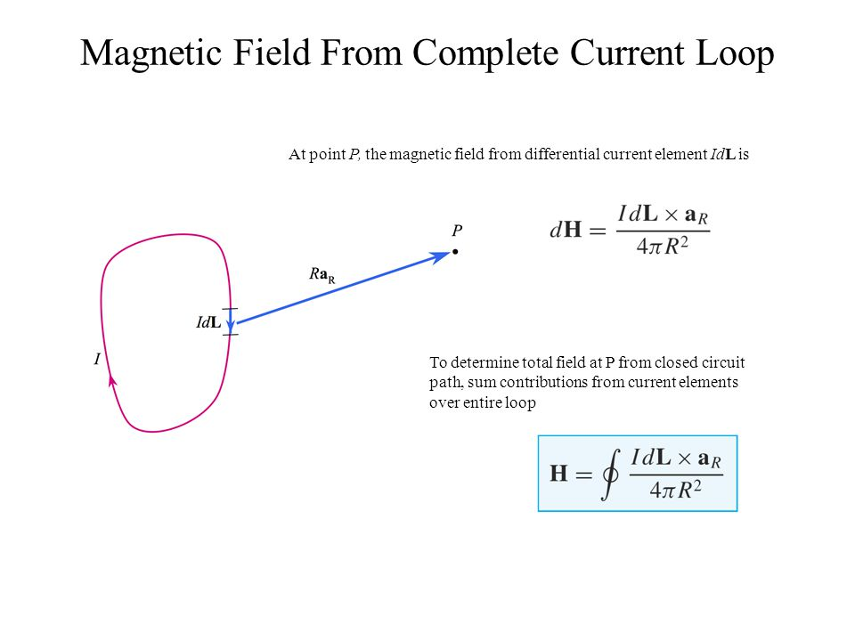 Magnetic Field From Complete Current Loop At point P, the magnetic field from differential current element IdL is To determine total field at P from c