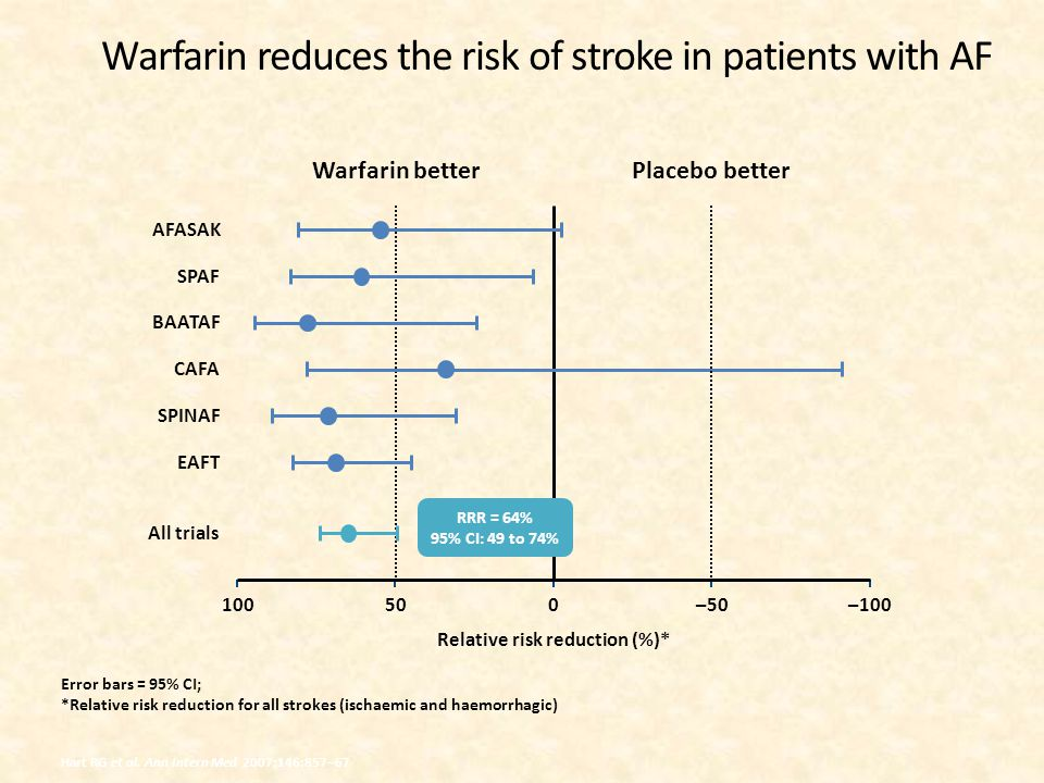 Warfarin reduces the risk of stroke in patients with AF Error bars = 95% CI; *Relative risk reduction for all strokes (ischaemic and haemorrhagic) Warfarin betterPlacebo better Relative risk reduction (%)* 100–100500–50 AFASAK SPAF BAATAF CAFA SPINAF EAFT All trials RRR = 64% 95% CI: 49 to 74% Hart RG et al.