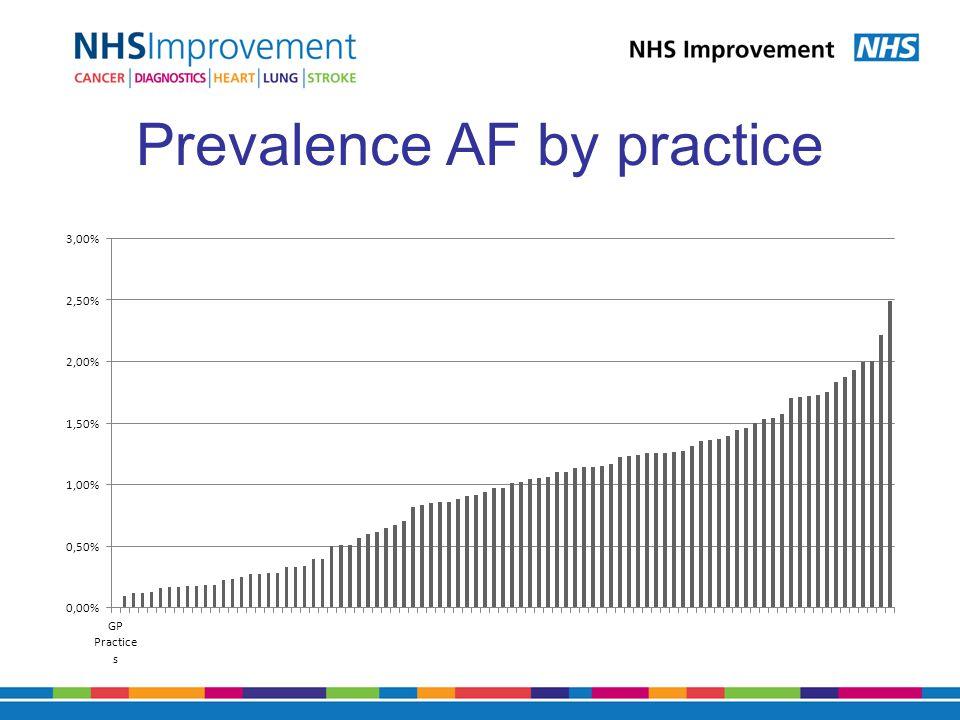 Prevalence AF by practice
