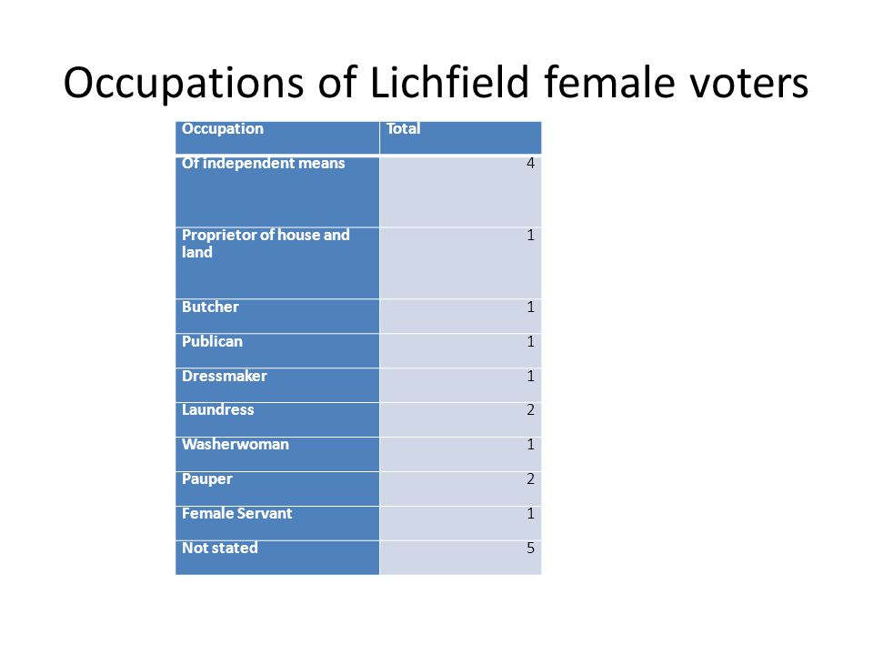 Occupations of Lichfield female voters OccupationTotal Of independent means4 Proprietor of house and land 1 Butcher1 Publican1 Dressmaker1 Laundress2 Washerwoman1 Pauper2 Female Servant1 Not stated5
