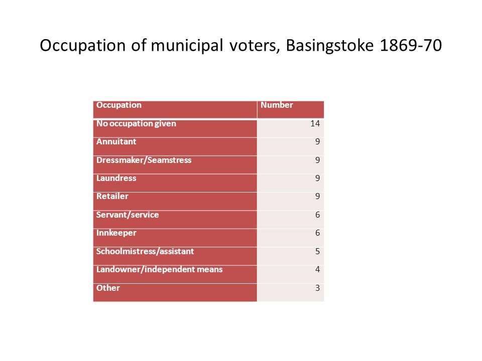 Occupation of municipal voters, Basingstoke 1869-70 OccupationNumber No occupation given14 Annuitant9 Dressmaker/Seamstress9 Laundress9 Retailer9 Servant/service6 Innkeeper6 Schoolmistress/assistant5 Landowner/independent means4 Other3