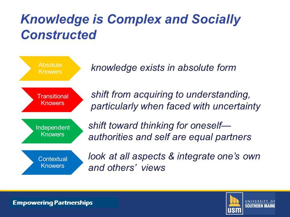 Title of Presentation goes here Knowledge is Complex and Socially Constructed knowledge exists in absolute form shift from acquiring to understanding, particularly when faced with uncertainty shift toward thinking for oneself— authorities and self are equal partners look at all aspects & integrate one's own and others' views Empowering Partnerships