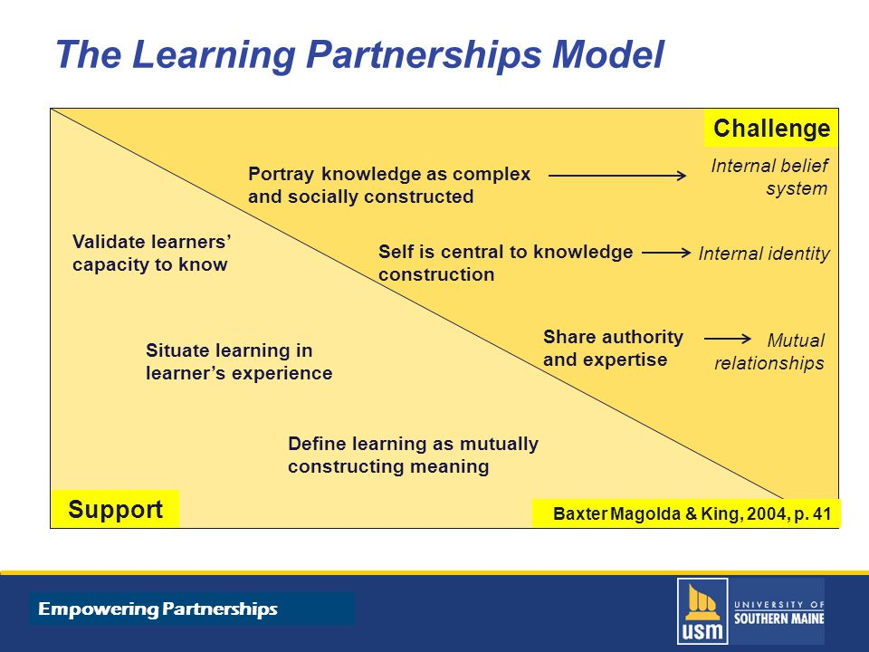 Title of Presentation goes here The Learning Partnerships Model Challenge Support Portray knowledge as complex and socially constructed Self is central to knowledge construction Share authority and expertise Validate learners' capacity to know Situate learning in learner's experience Define learning as mutually constructing meaning Internal belief system Internal identity Mutual relationships Baxter Magolda & King, 2004, p.