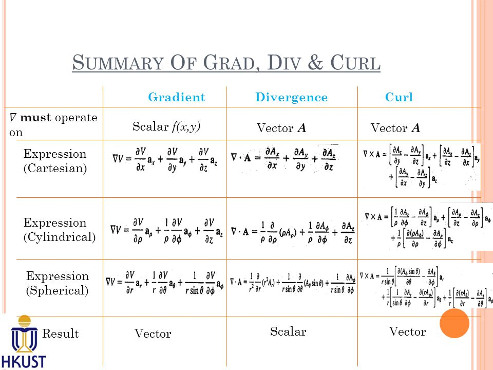 S UMMARY O F G RAD, D IV & C URL GradientDivergenceCurl Scalar f(x,y) Vector A Expression (Cartesian) Expression (Cylindrical) Expression (Spherical) ResultVector ScalarVector