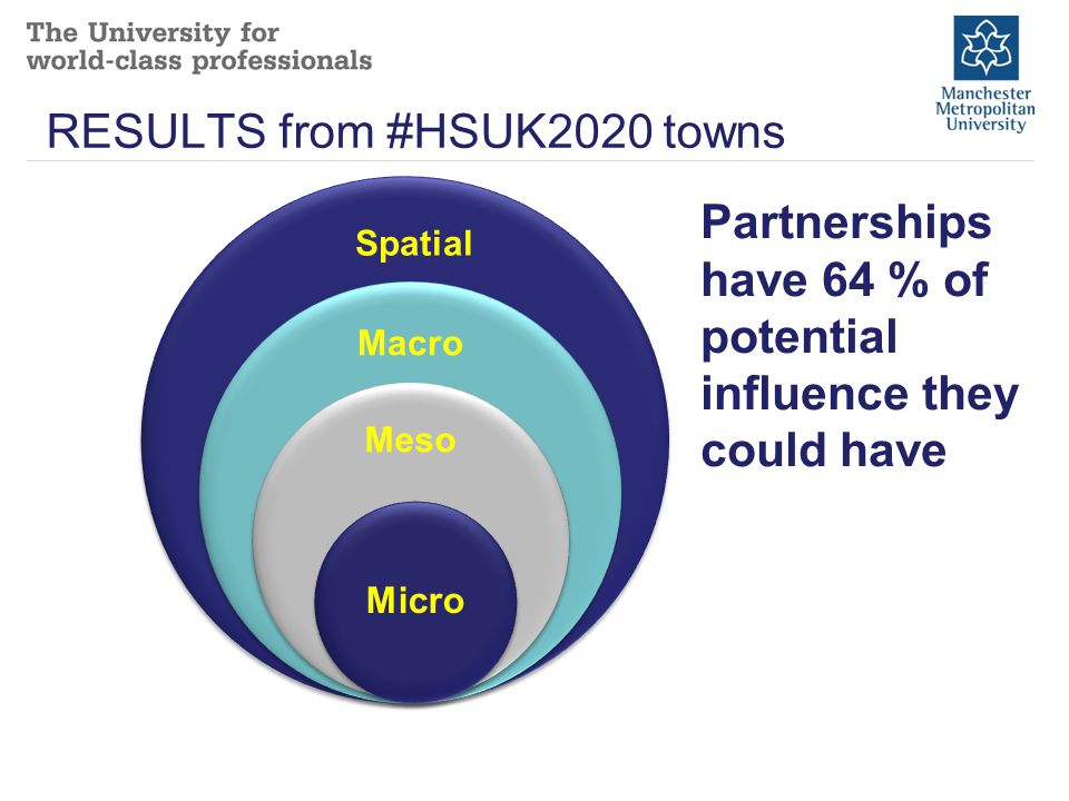 Partnerships have 64 % of potential influence they could have Spatial RESULTS from #HSUK2020 towns
