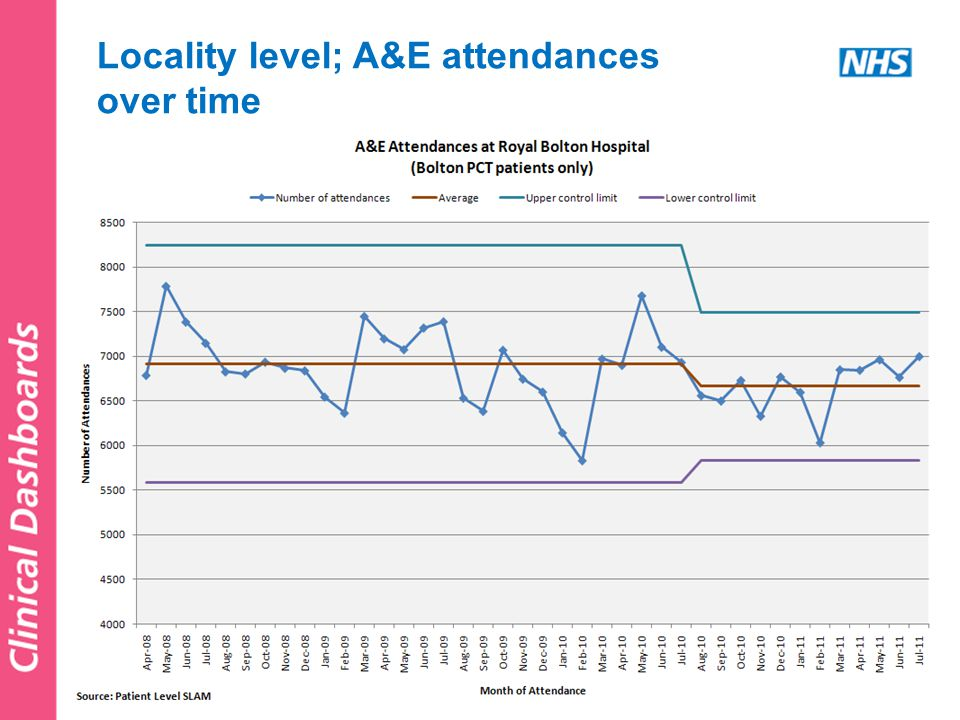 Locality level; A&E attendances over time