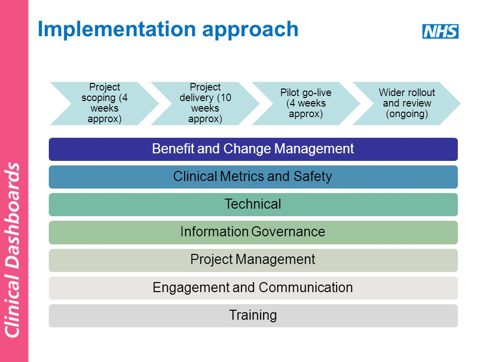 Implementation approach Project scoping (4 weeks approx) Project delivery (10 weeks approx) Pilot go-live (4 weeks approx) Wider rollout and review (ongoing) Benefit and Change ManagementClinical Metrics and SafetyTechnicalInformation GovernanceProject ManagementEngagement and CommunicationTraining