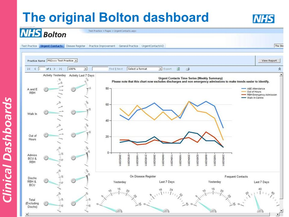 The original Bolton dashboard
