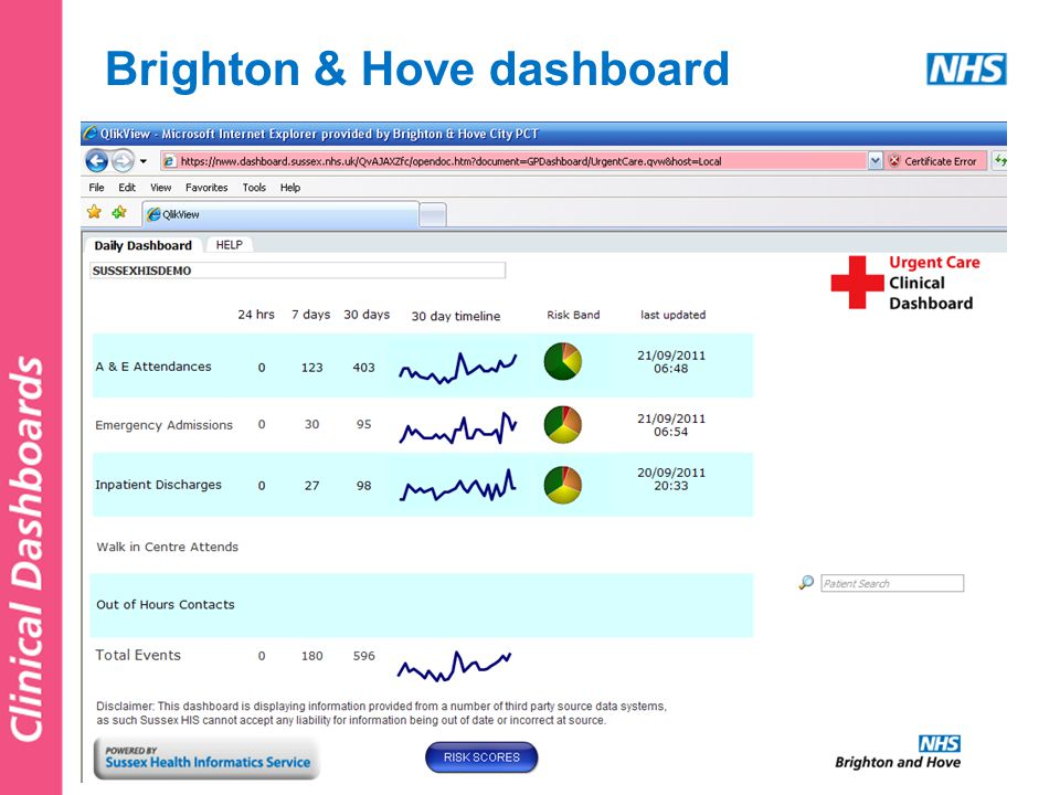 Brighton & Hove dashboard