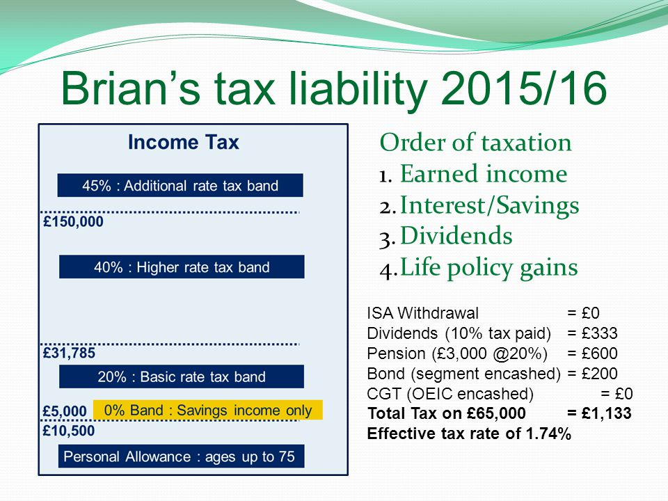 Brian's tax liability 2015/16 Order of taxation 1.