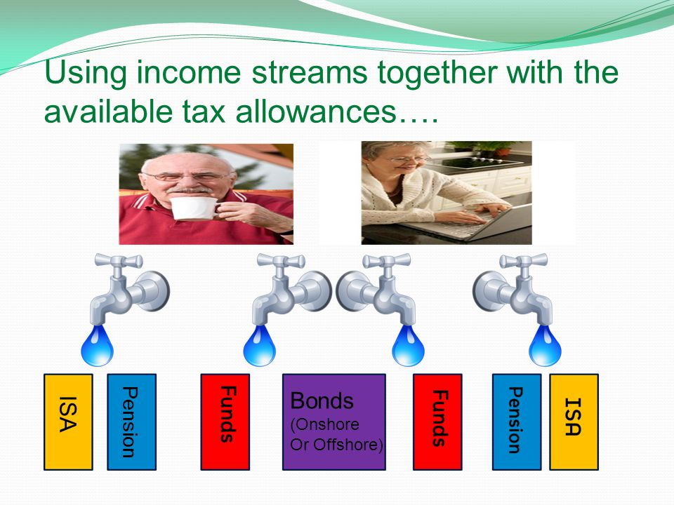 Using income streams together with the available tax allowances…. ISA Pension Bonds (Onshore Or Offshore)