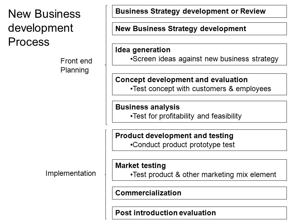 Business Strategy development or Review New Business Strategy development Idea generation Screen ideas against new business strategy Concept developme