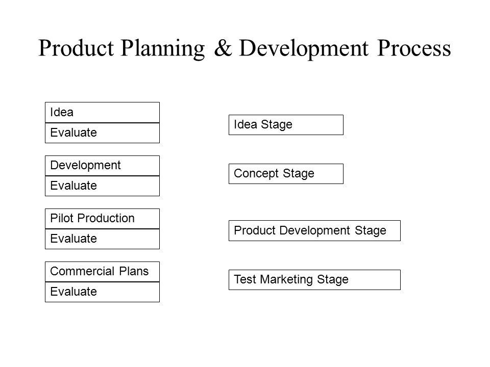 Product Planning & Development Process Idea Evaluate Development Evaluate Pilot Production Evaluate Commercial Plans Evaluate Idea Stage Concept Stage