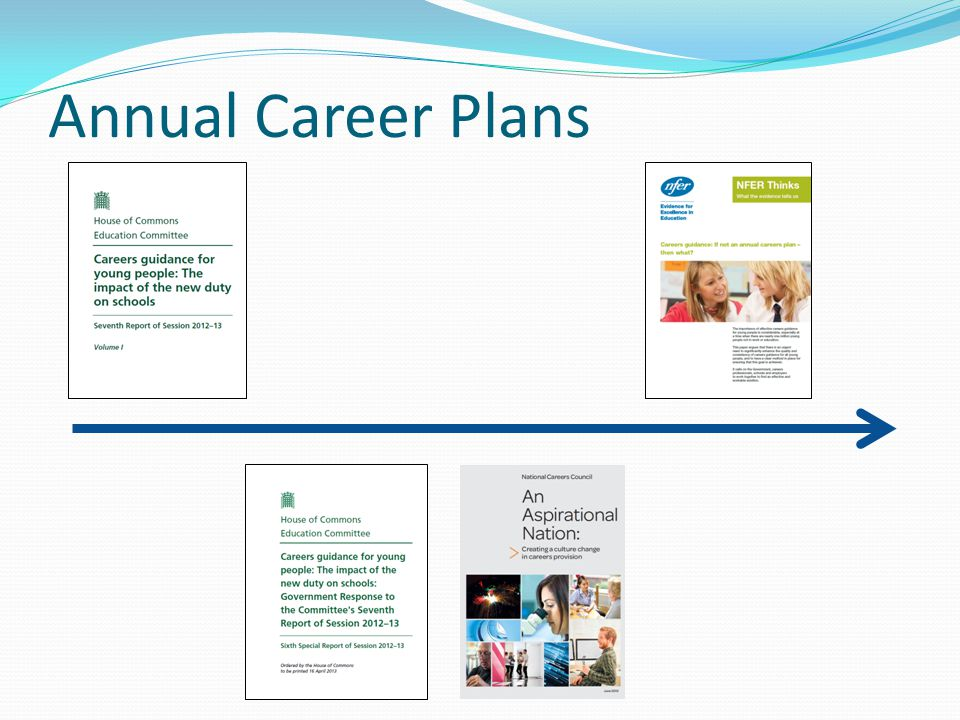 Annual Career Plans