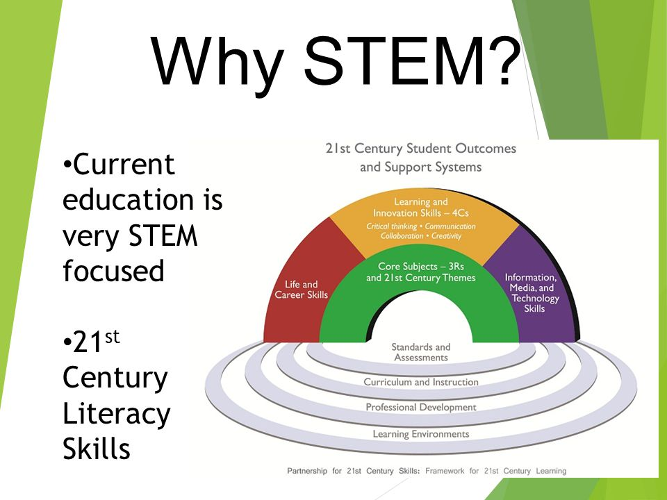Current education is very STEM focused 21 st Century Literacy Skills Why STEM?