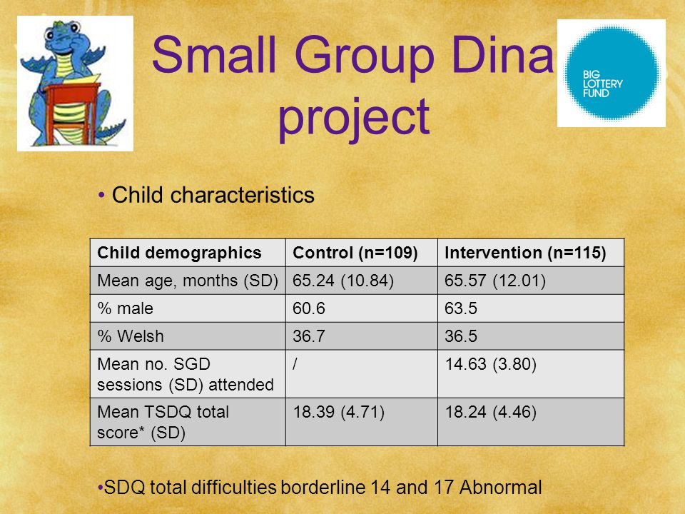 Small Group Dina project Child characteristics SDQ total difficulties borderline 14 and 17 Abnormal Child demographicsControl (n=109)Intervention (n=115) Mean age, months (SD)65.24 (10.84)65.57 (12.01) % male60.663.5 % Welsh36.736.5 Mean no.