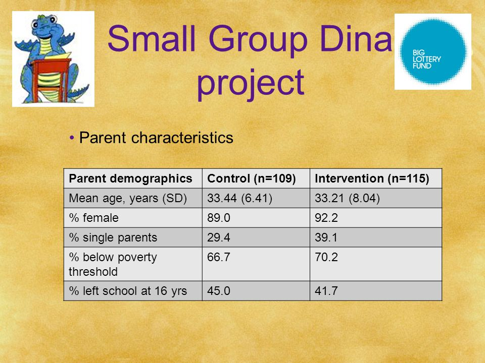 Small Group Dina project Parent characteristics Parent demographicsControl (n=109)Intervention (n=115) Mean age, years (SD)33.44 (6.41)33.21 (8.04) % female89.092.2 % single parents29.439.1 % below poverty threshold 66.770.2 % left school at 16 yrs45.041.7