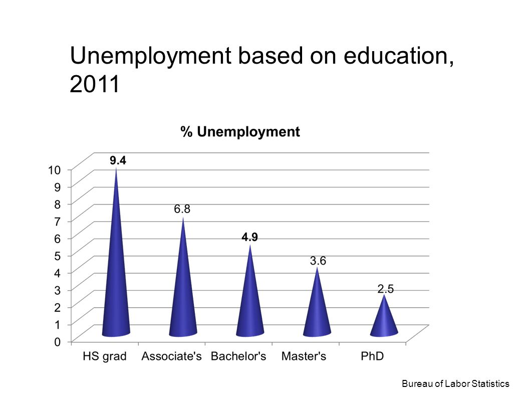 Unemployment based on education, 2011 Bureau of Labor Statistics