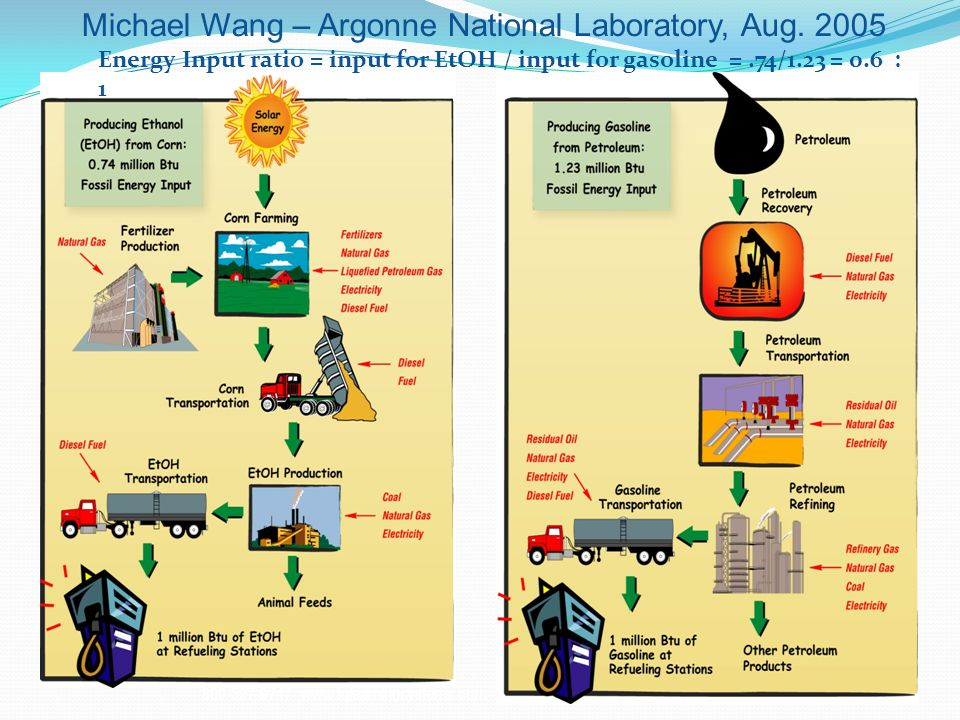 800-597-9747 www.iqlearningsystems.com Michael Wang – Argonne National Laboratory, Aug.