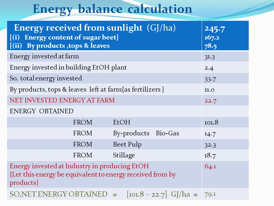 Energy received from sunlight [(i) Energy content of sugar beet] [(ii) By products,tops & leaves 245.7 167.2 78.5 Energy invested at farm31.3 Energy invested in building EtOH plant2.4 So, total energy invested33.7 By products, tops & leaves left at farm{as fertilizers }11.0 NET INVESTED ENERGY AT FARM22.7 ENERGY OBTAINED FROM EtOH101.8 FROM By-products Bio-Gas14.7 FROM Beet Pulp32.3 FROM Stillage18.7 Energy invested at Industry in producing EtOH {Let this energy be equivalent to energy received from by products} 64.1 SO,NET ENERGY OBTAINED = [101.8 – 22.7] GJ/ha = 79.1 (GJ/ha) Energy balance calculation
