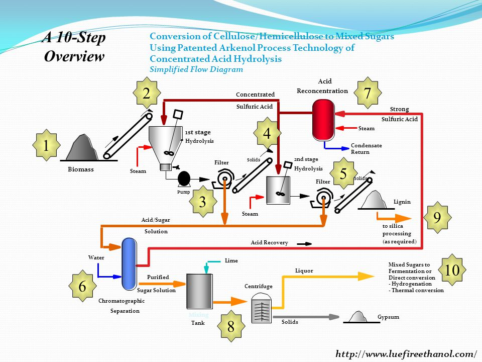 Conversion of Cellulose/Hemicellulose to Mixed Sugars Using Patented Arkenol Process Technology of Concentrated Acid Hydrolysis Simplified Flow Diagram Steam Lignin Filter 1st stage Hydrolysis 2nd stage Hydrolysis Concentrated Acid Reconcentration Acid/Sugar Biomass Sulfuric Acid Purified Lime Centrifuge Mixing Tank Gypsum Mixed Sugars to Fermentation or Direct conversion - Hydrogenation - Thermal conversion Chromatographic Separation Acid Recovery Solids Water Condensate Return Sulfuric Acid Solution Steam Strong Sugar Solution Solids Pump Liquor to silica processing (as required) A 10-Step Overview 10 6 7 5 4 3 2 1 8 9 http://www.luefireethanol.com/