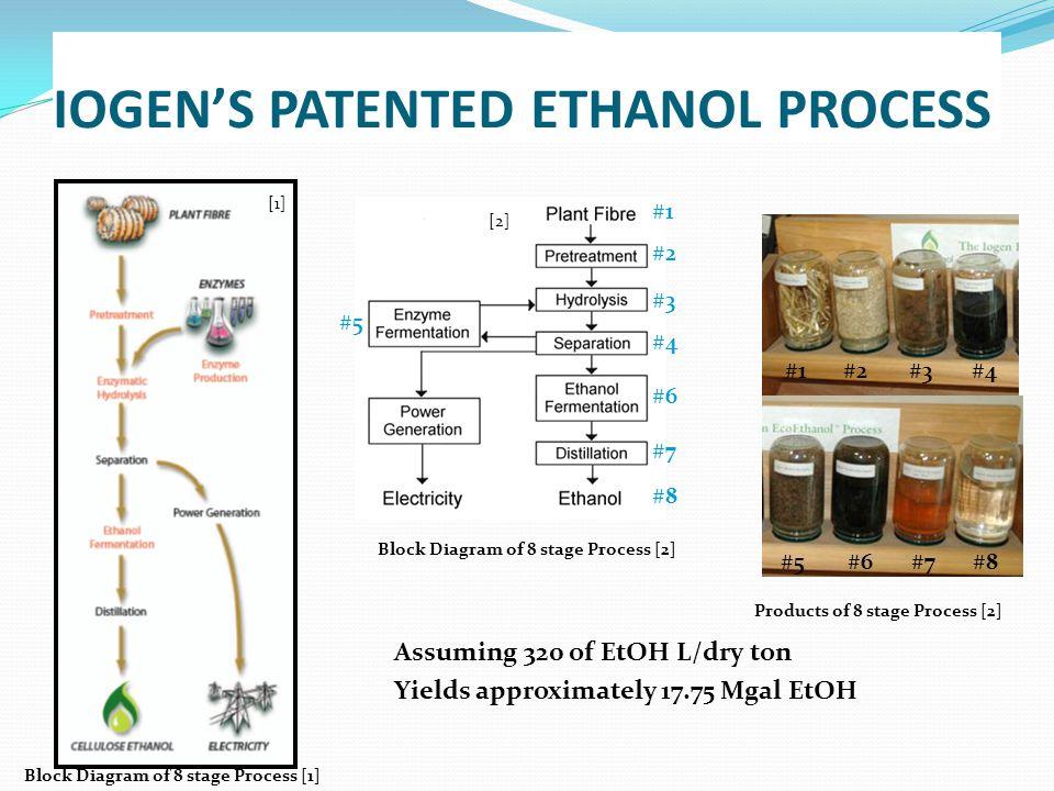 IOGEN'S PATENTED ETHANOL PROCESS [1] [2] #1 #5 #3 #7 #6 #4 #2 #8 #1#3 #7#6 #4#2 #8#5 Block Diagram of 8 stage Process [2] Products of 8 stage Process [2] Block Diagram of 8 stage Process [1] Assuming 320 of EtOH L/dry ton Yields approximately 17.75 Mgal EtOH