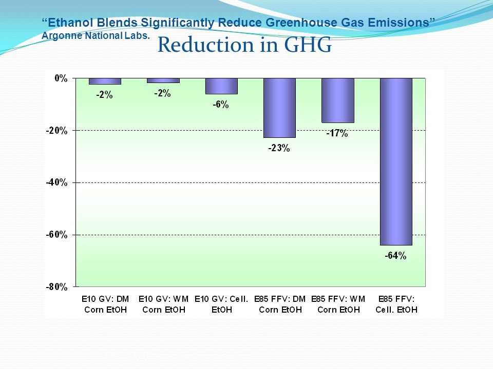 800-597-9747 www.iqlearningsystems.com Ethanol Blends Significantly Reduce Greenhouse Gas Emissions Argonne National Labs.