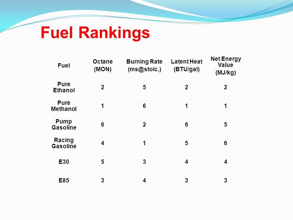 Fuel Rankings 800-597-9747 www.iqlearningsystems.com Fuel Octane (MON) Burning Rate (ms@stoic.) Latent Heat (BTU/gal) Net Energy Value (MJ/kg) Pure Ethanol 2522 Pure Methanol 1611 Pump Gasoline 6265 Racing Gasoline 4156 E305344 E853433