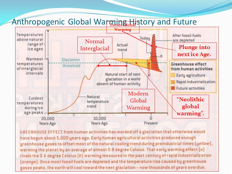 Anthropogenic Global Warming History and Future Neolithic global warming .