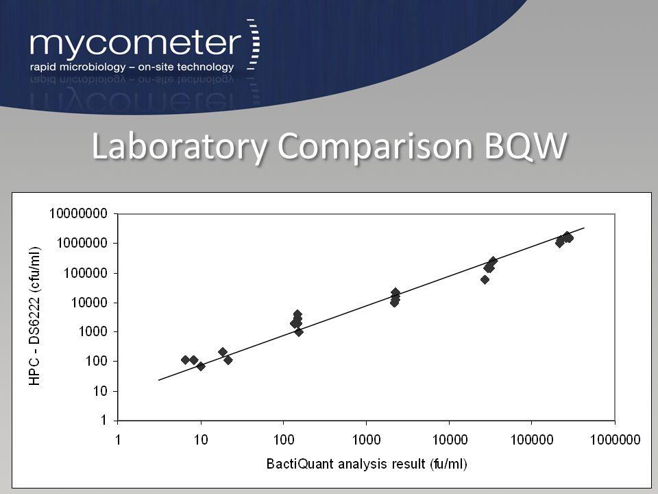 Laboratory Comparison BQW