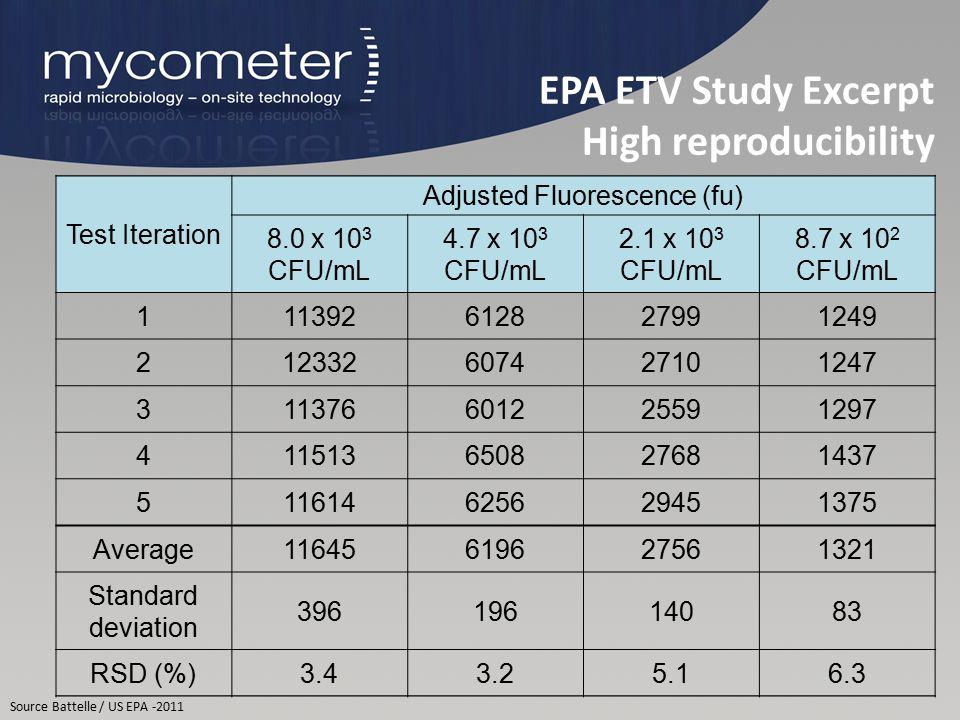 EPA ETV Study Excerpt High reproducibility Source Battelle / US EPA -2011 Test Iteration Adjusted Fluorescence (fu) 8.0 x 10 3 CFU/mL 4.7 x 10 3 CFU/m