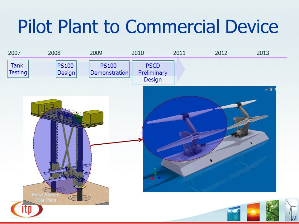 Pilot Plant to Commercial Device 19 Pulse-Stream Pilot Plant Tank Testing PS100 Demonstration PSCD Preliminary Design 2007200820092010201120122013 PS1